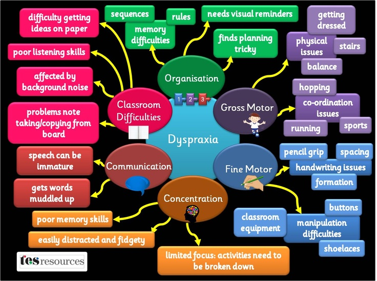 A poster, showing some of the difficulties pupils with dyspraxia may face. The list of difficulties is not exhaustive but is a flavour of some of the issues. Based on our popular mind map presentation.