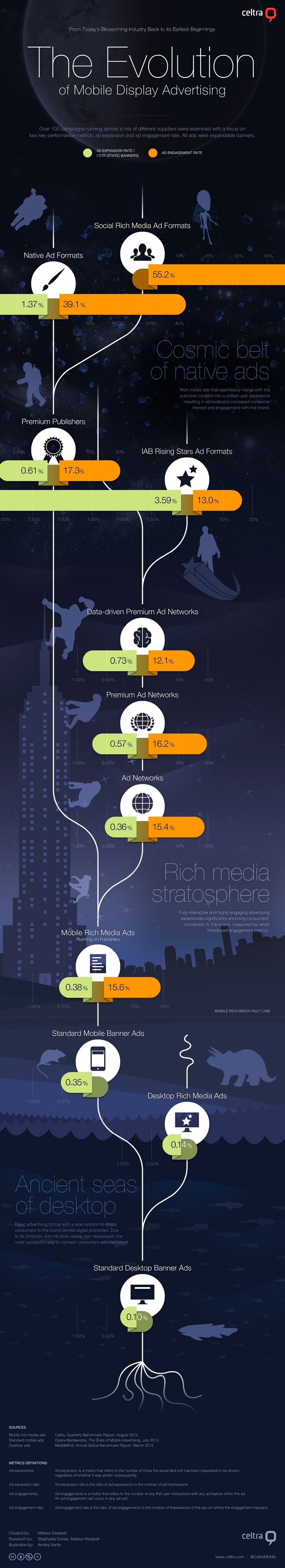The Evolution of Mobile Display Advertising. #infoporn