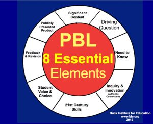Project-Based Learning | It's Elementary!