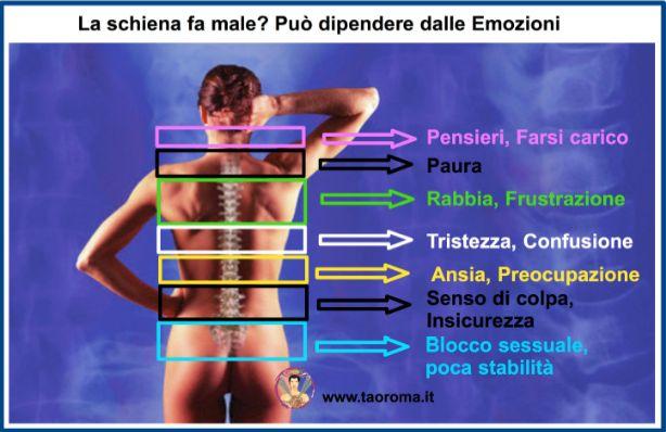 La schiena e le emozioni