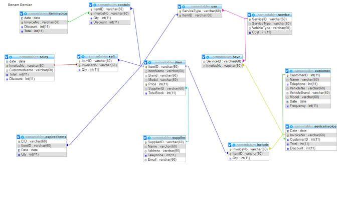 I Will Do Erd Database Design Normalization Class Diagram Projects In 2020 Class Diagram Database Design Data Modeling