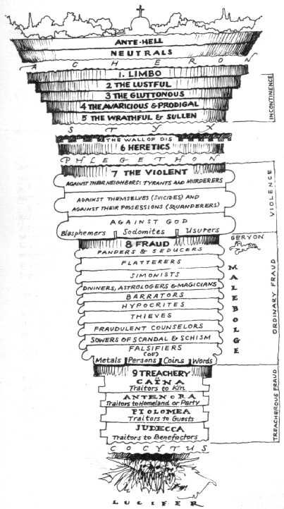 I've been fascinated by the works of Dante since I was 13, and this page shows a very detailed description of Dante's Hell.