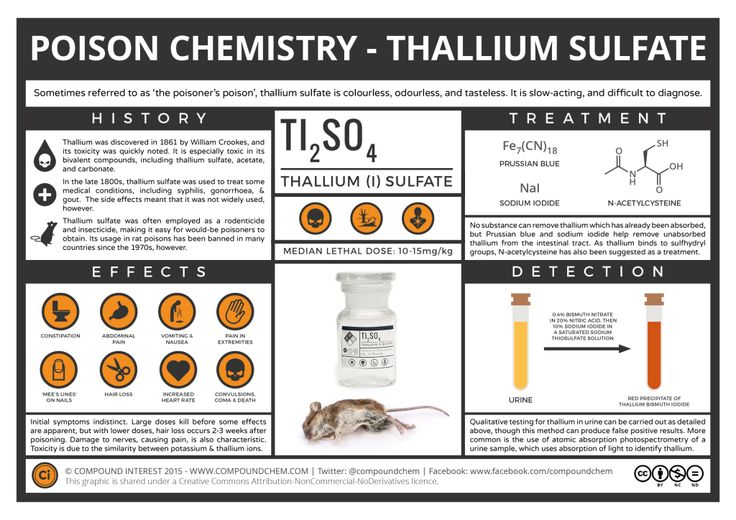 The Chemistry of Poisons – Thallium, 'The Poisoner's Poison'