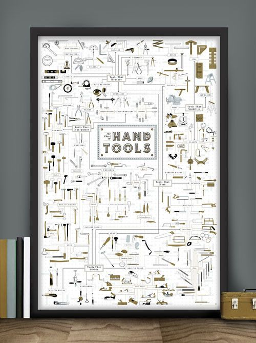 Pop Chart Lab--> The Chart of Hand Tools: Pop Chart Lab has the best posters! You can also get a lot of the charts in shirts or different things.