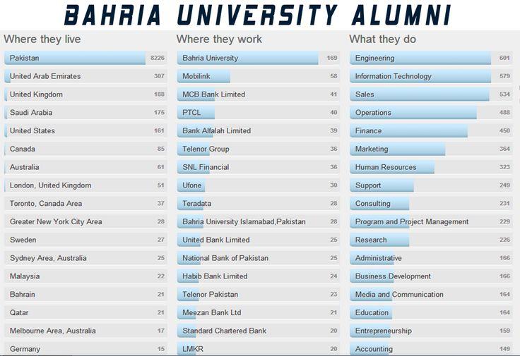 Bahria Alumni Network
