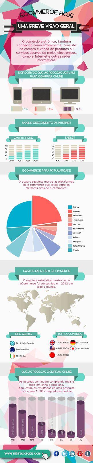 eCommerce hoje: Uma breve visao geral. http://www.mibirecargas.com