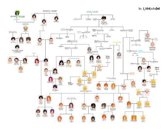 150 Best Simply Sims Images On Pinterest Family Tree