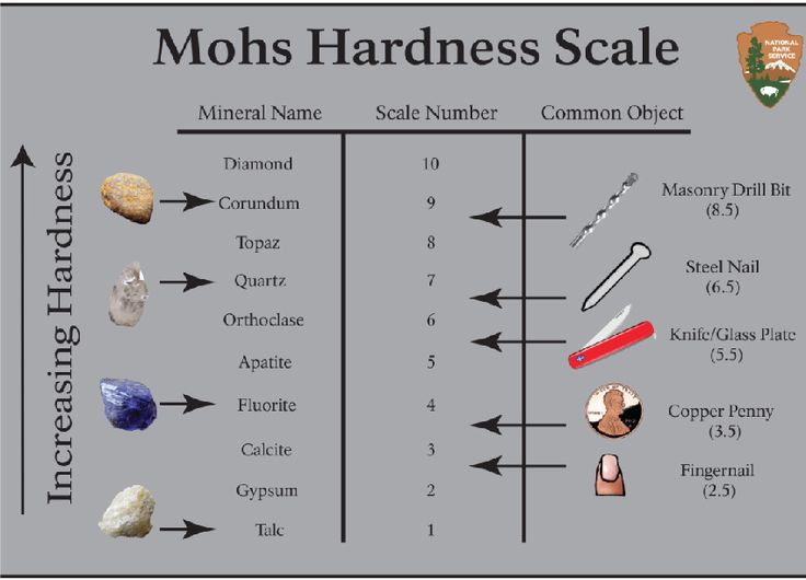 stones mohs scale - Google Search