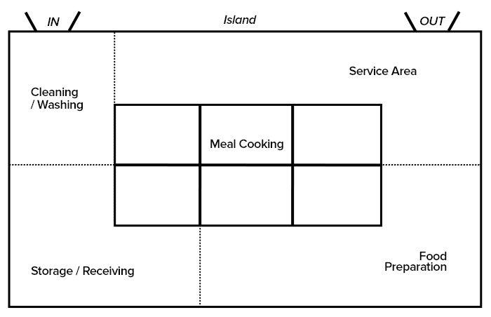 Ideas about restaurant kitchen design on pinterest