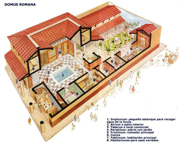 Esquema de la típica domus romana (Fuente)