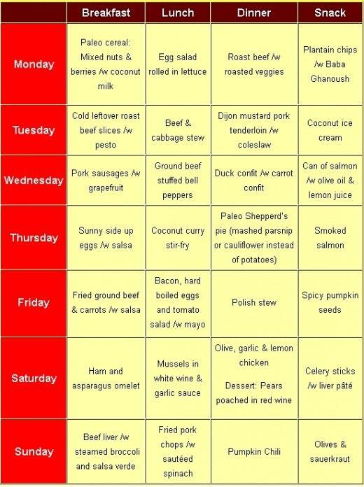 Paleo Diet Food List, Menu, Recipes - Caveman, Paleolithic ...