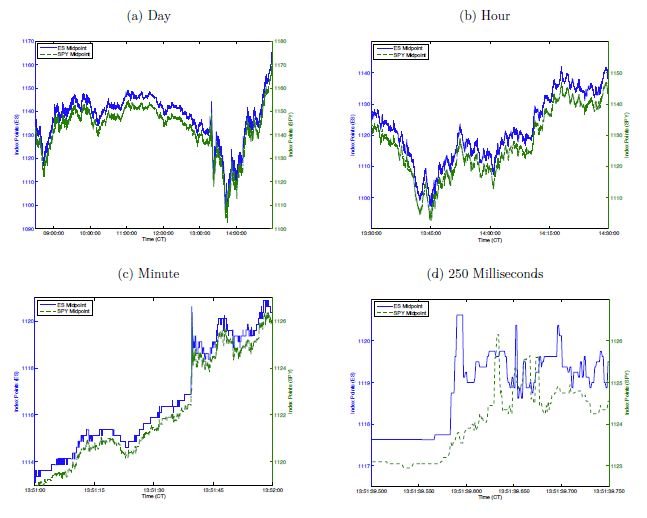 Time series of the E-mini S&P 500 future (ES) and SPDR S&P 500 ETF (SPY) bid-ask midpoints over the course of an ordinary trading day (08/09/2011) at different time resolutions: the full day (a), an hour (b), a minute (c), and 250 milliseconds (d). Note that there is a difference in levels between the two securities due to differences in cost-of-carry, dividend exposure, and ETF tracking error