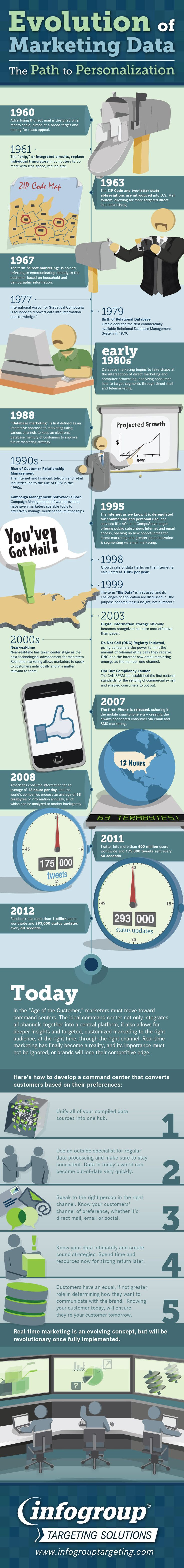 The Evolution Of Marketing Data – From Direct Mail To Twitter (1960-2012) [INFOGRAPHIC]