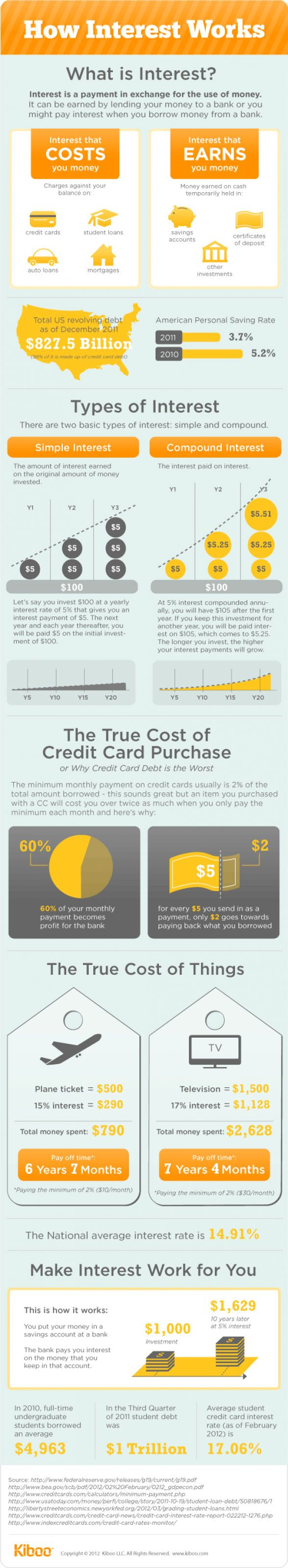 The TRUE COST of credit cards!!! That $1500 TV really cost you $2600!! If you didn't have credit cards.. You could of bought the $2600 TV!! Think about it!!! How-Interest-Rates-Work-infographic