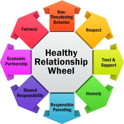 what is a dating relationship mean We all know the process—meet, date, relationship, marriage it's simple right or is it.