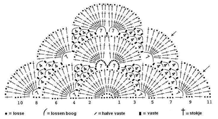 Dit vind ik nog steeds een van de mooiste patronen voor een omslagdoek, 'de Virus Sjaal' , zo genoemd omdat als je het eenmaal te pakke...