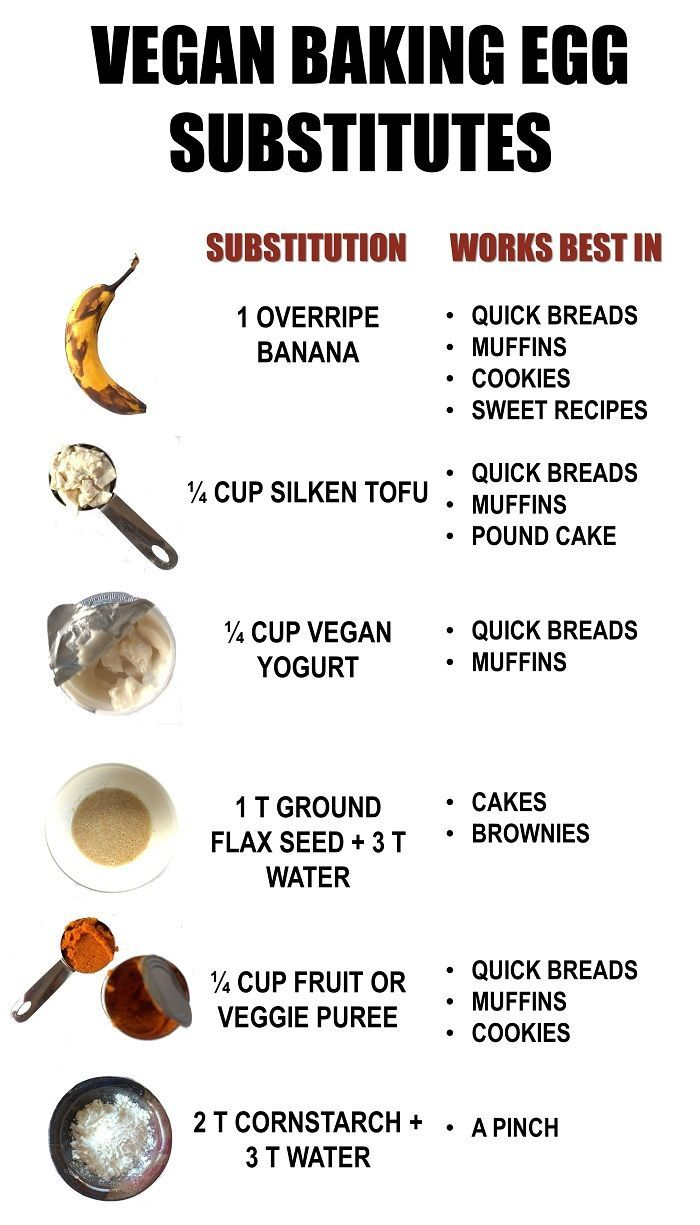 New to vegan baking? This guide will help you navigate the world of eggless baking, and comes complete with a handy cheat sheet listing the most common egg substitutes.