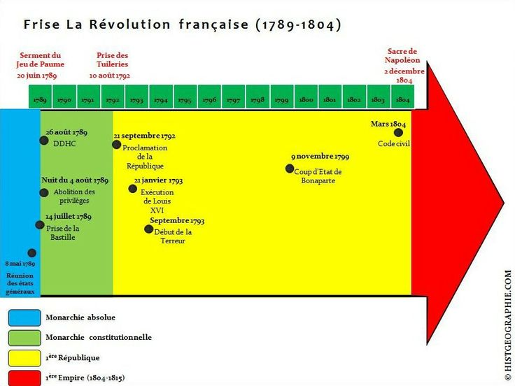 bastille economique definition
