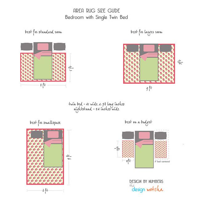 rugs 101, Area-Rug-Size-Guide-Single-Twin-Bed by Design Wotcha! http://designwotcha.com/, via Flickr