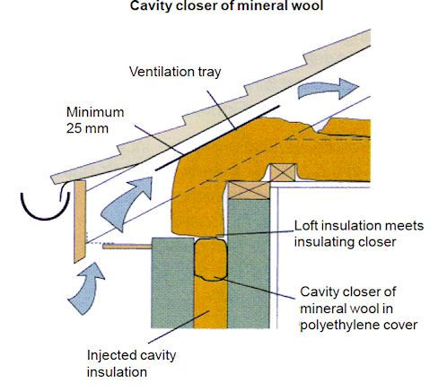 Cold Roof Detail Insulation In Rafters Google Search 2016workstuff Pint