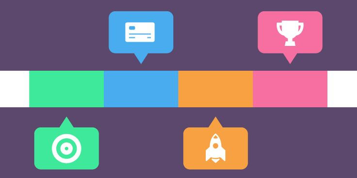 Interactive Timelines in E-Learning