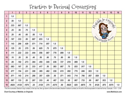 Free Printable Sewing Chart Fraction To Decimal Decimal
