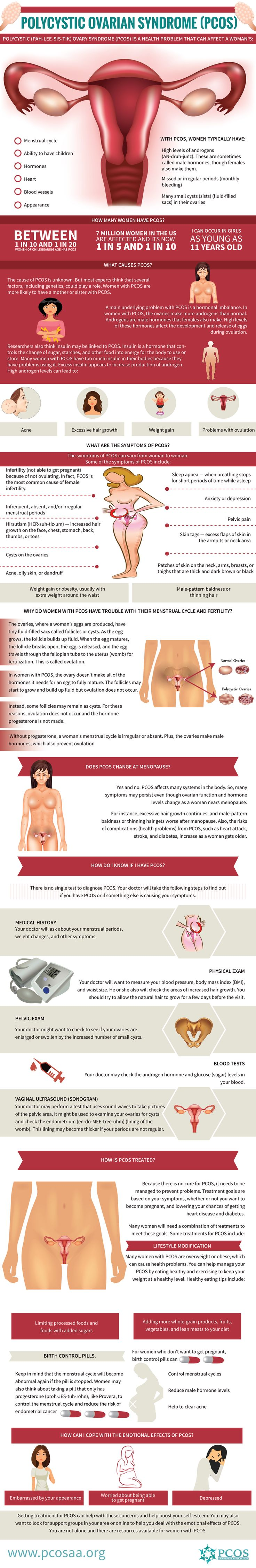 What is PCOS? Infographic