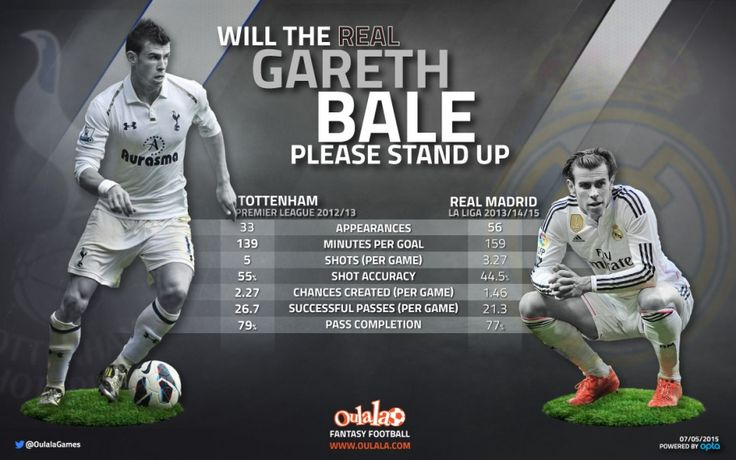 Stats support Gareth Bale's Premier League return rumours | Oulala.com