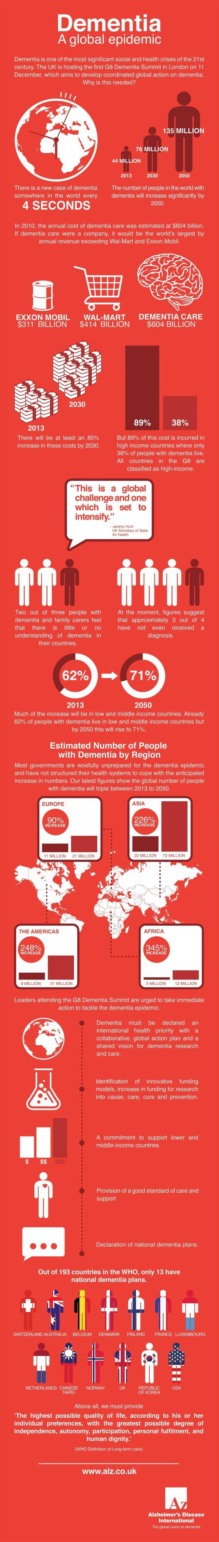 Dementia - a global epidemic
