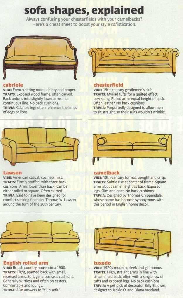Standard Sofas: Shapes & Names. This #VisualVocabulary list shows each sofa silhouette, each name, and an explanation for the style.  Good for anyone from a shopper, sales person, or anyone involved with design business and the immense vocabulary it requires.: