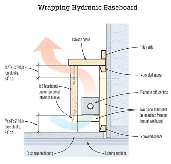 Remodeler Randal Patterson Shows How To Make Simple Wooden Covers For Hydronic Baseboard Heat Remodeling In 2018 Pinterest Heating