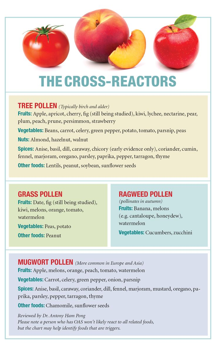 "OAS, also known as pollen-food syndrome, is a Class 2 food allergy. ""You first become allergic to a pollen via inhalation, and then start reacting to foods that share similar proteins. So this food allergy is secondary to the pollen allergy."""