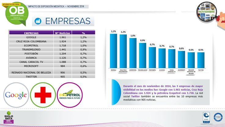 Durante el mes de noviembre de 2014, las 3 empresas de mayor visibilidad en los medios fue : Google con 1.961 noticias, Cruz Roja Colombiana con 1.924 y la petrolera Ecopetrol con 1.718. La red social Twitter también se encuentra entre las 10 empresas   más mediáticas con 905 noticias.