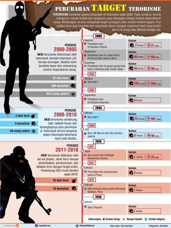 INFOGRAFIS: Bagaimana Evolusi Target Terorisme di Indonesia? - News Liputan6.com