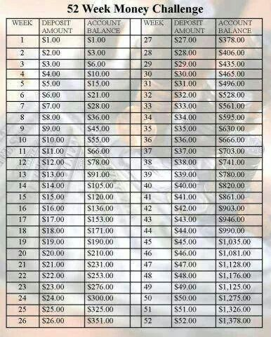 Money saving challengeSaving Plans, Good Ideas, 52 Weeks Challenges, Saving Money, Money Challenges, Money Saving Challenge, Saving Challenges, Savingmoney, New Years