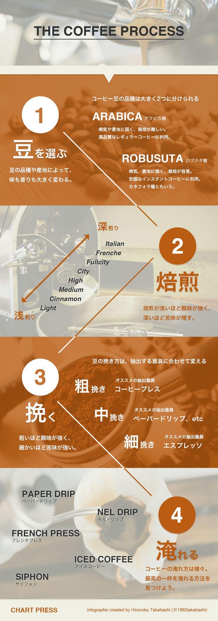 【インフォグラフィック】THE COFFEE PROCESS