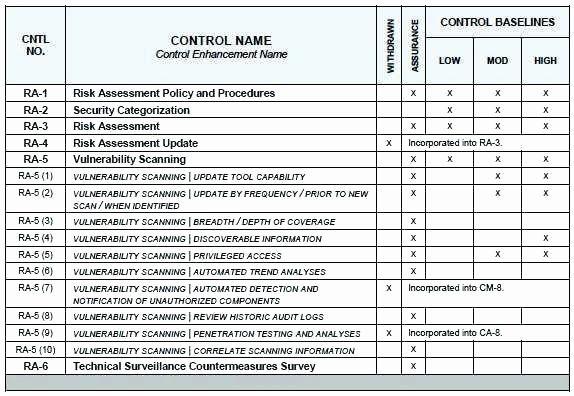 Security Risk Assessment Template Elegant It Risk Assessment Template Simple Imagine Business Sample In 2021 Security Assessment Assessment How To Plan