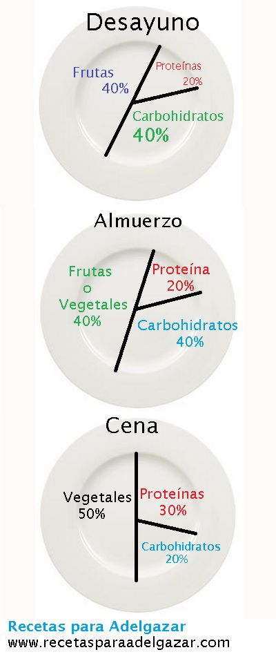 ¿Cómo comer las proporciones adecuadas para adelgazar? | Recetas para adelgazar