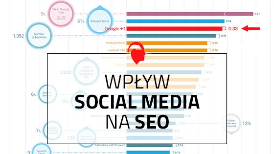 Czy na SEO mogą wpływać działania w mediach społecznościowych? http://sprawnymarketing.pl/wplyw-social-media-na-seo/