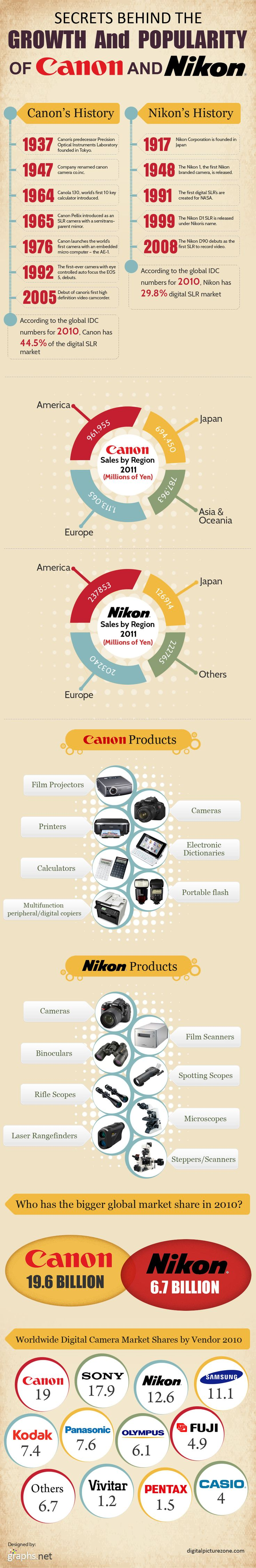 Secrets behind the Growth and popularity of Canon and Nikon [infographic]