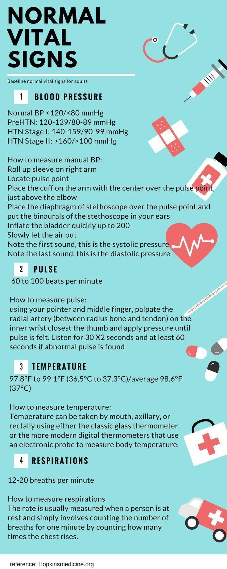 Pin On Nurse Tips