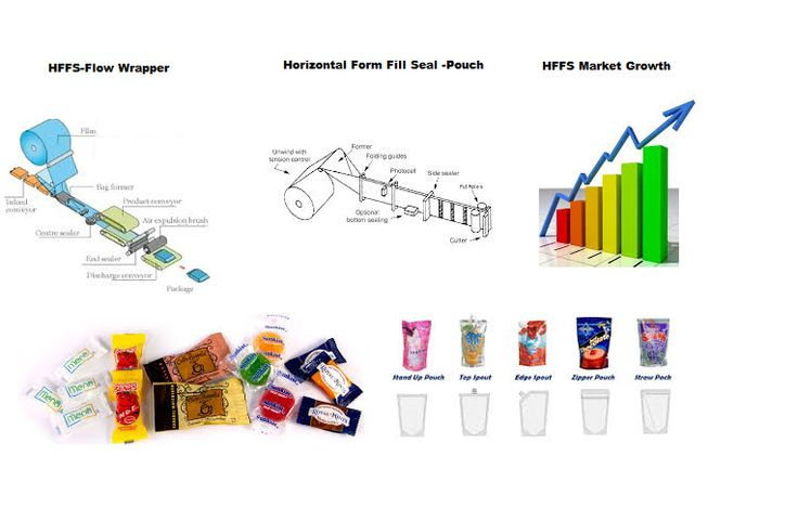 HFFS and Flow Wrappers History and current market