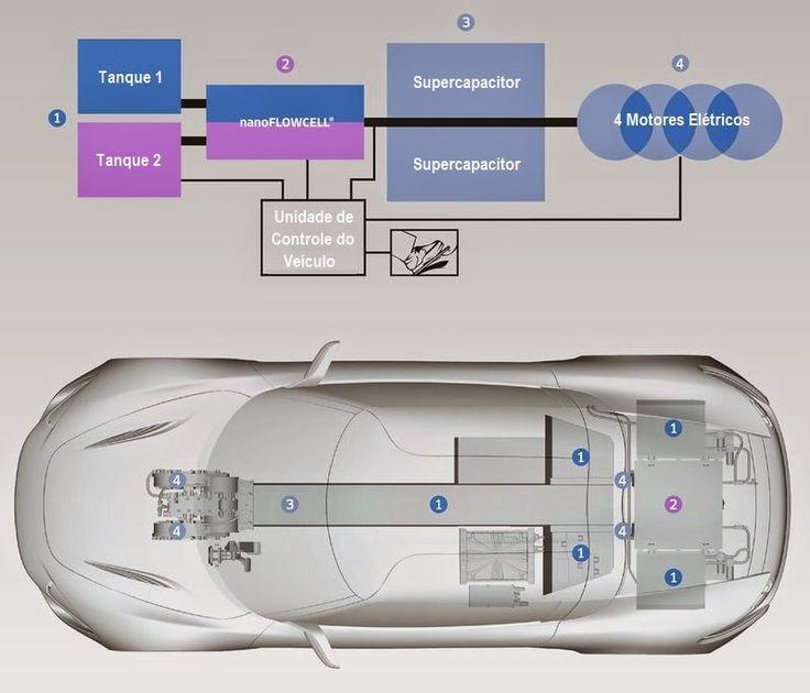 """Veículos Elétricos - Os Carros Verdes - Emissão """"Zero"""" de Carbono - Tecnologias e Empreendimentos: A Bateria de Fluxo nanoFLOWCELL® e o VE Superesportivo Quant e-Sportlimousine"""
