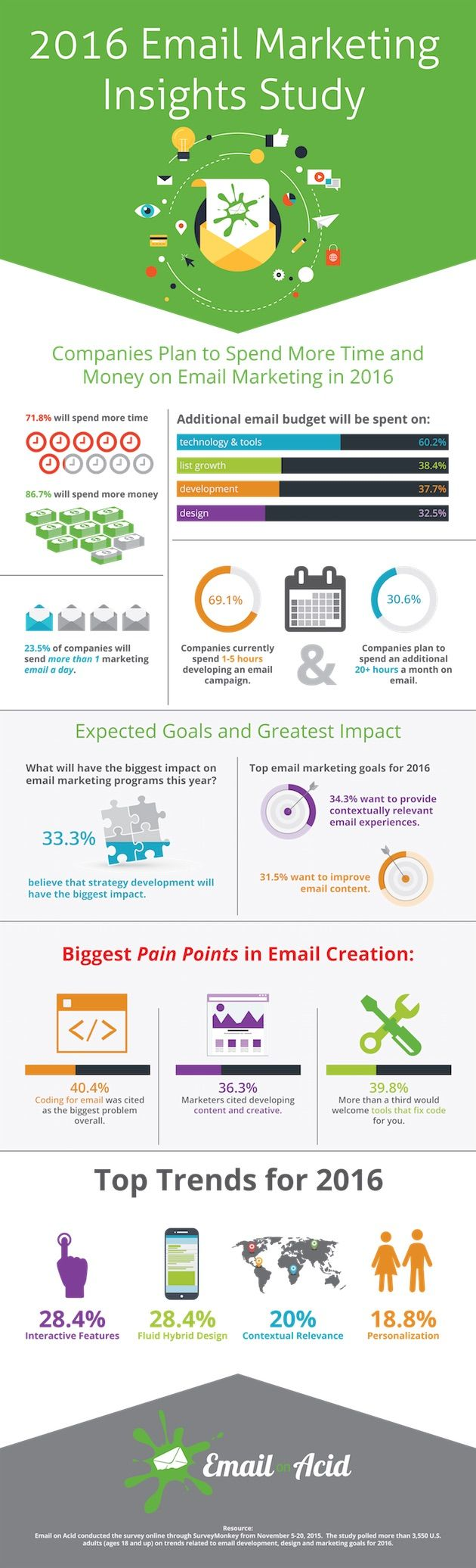 Email Marketing - Email Marketing Insights: Budget and Tactic Trends [Infographic] : MarketingProfs Article..http://www.branvisioninc.com