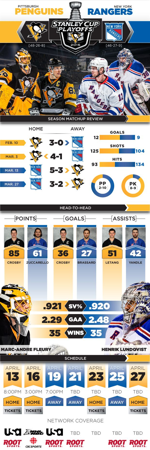 Here's everything you need to know about the Penguins and Rangers Round 1 series in the 2016 Stanley Cup Playoffs.