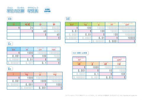 小学生 算数の単位換算表(2)