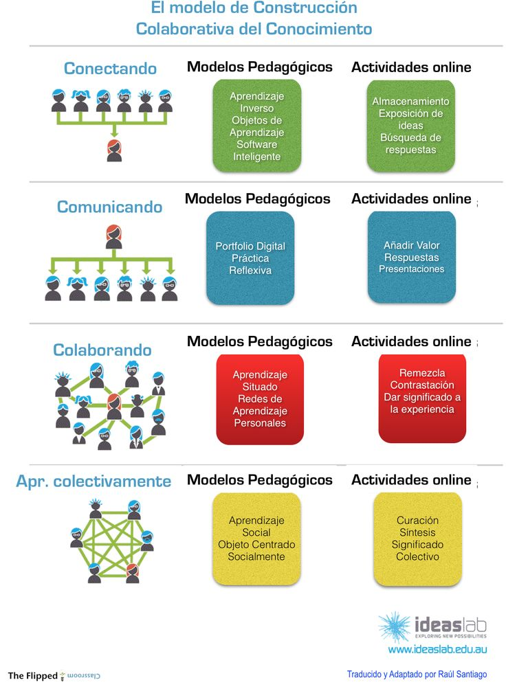 El modelo de construcción colaborativa del conocimiento. Pasos sencillos para trabajar este modelo y poder integrar en el proceso de conocimiento y aprendizaje a todos los alumnos de una manera cooperativa y colaborativa, que favorezca la igualdad y la ayuda mutua.