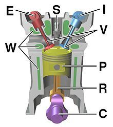 Internal combustion engine - Wikipedia, the free encyclopedia