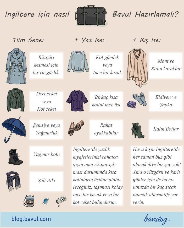 ingiltere valiz hazırlama infografik