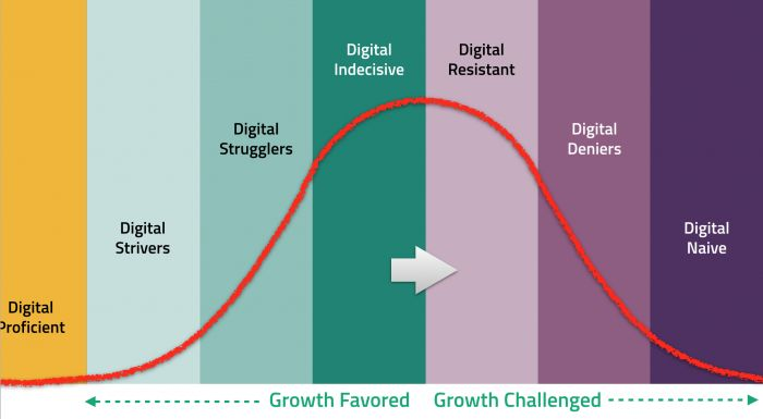 The 8 stages of digital evolution. How digitally evolved is your company?